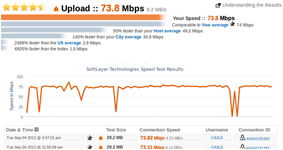 Upload Speed Test Results